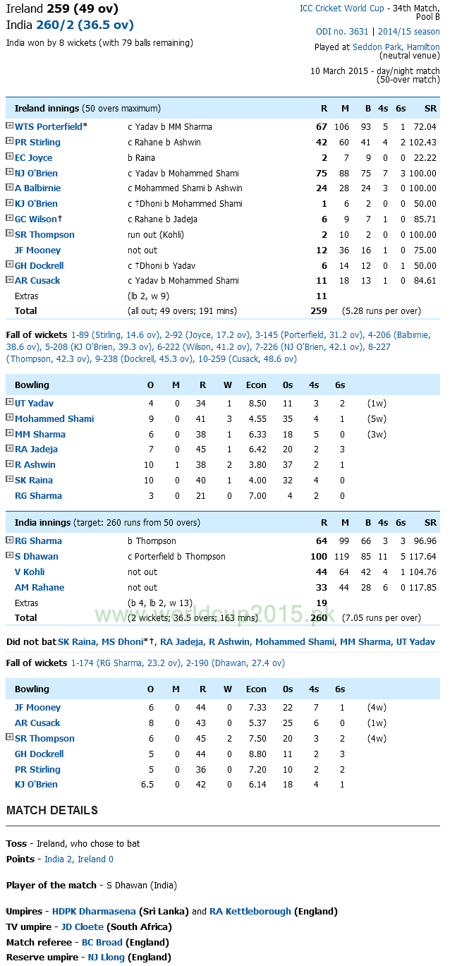 India Vs Ireland Score Card